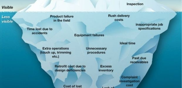 >Cost of Quality in Last Mile Industry